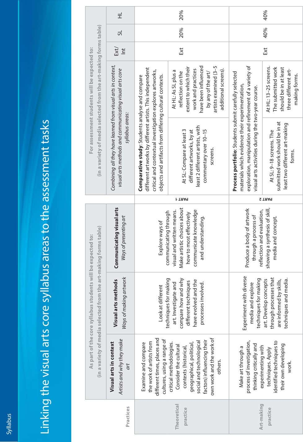 Syllabus Linking the visual arts core syllabus areas to the assessment tasks As part of