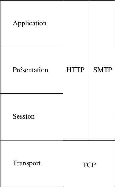Application   DNS ping Présentation HTTP SMTP NTP Session