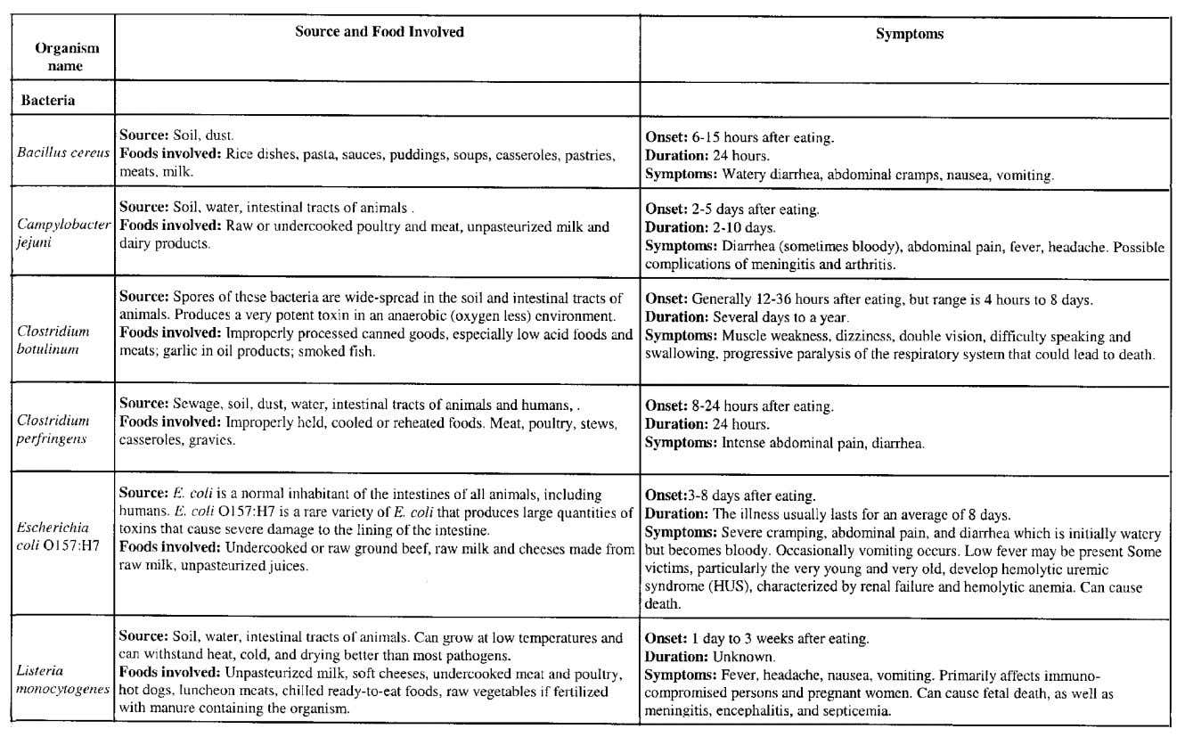 14 Table 1-2 Major Foodborne Illness Pathogens