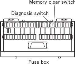 diagnosis codes without using Multi-Use Tester • Using the diagnosis and memory clear switches, display