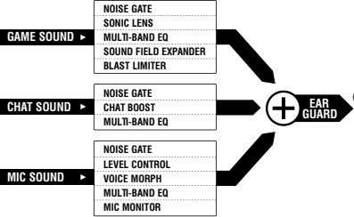 NOISE GATE SONIC LENS GAME SOUND MULTI-BAND EQ SOUND FIELD EXPANDER BLAST LIMITER NOISE GATE