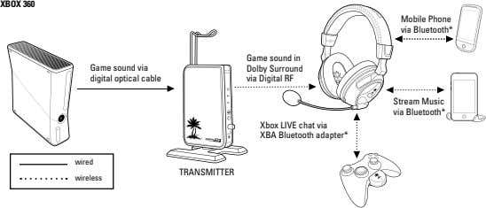 XBOX 360 Mobile Phone via Bluetooth* Game sound via digital optical cable Game sound in