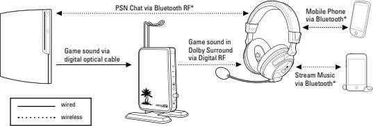 PSN Chat via Bluetooth RF* Mobile Phone via Bluetooth* Game sound via digital optical cable