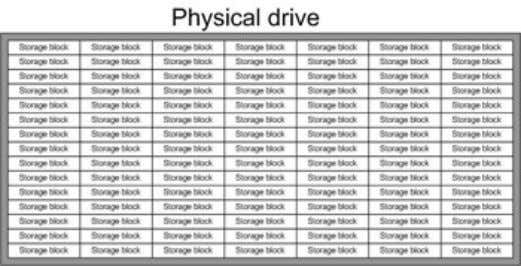 as a larger group spanning multiple physical drives. Figure 2-2: Logical storage blocks on a physical