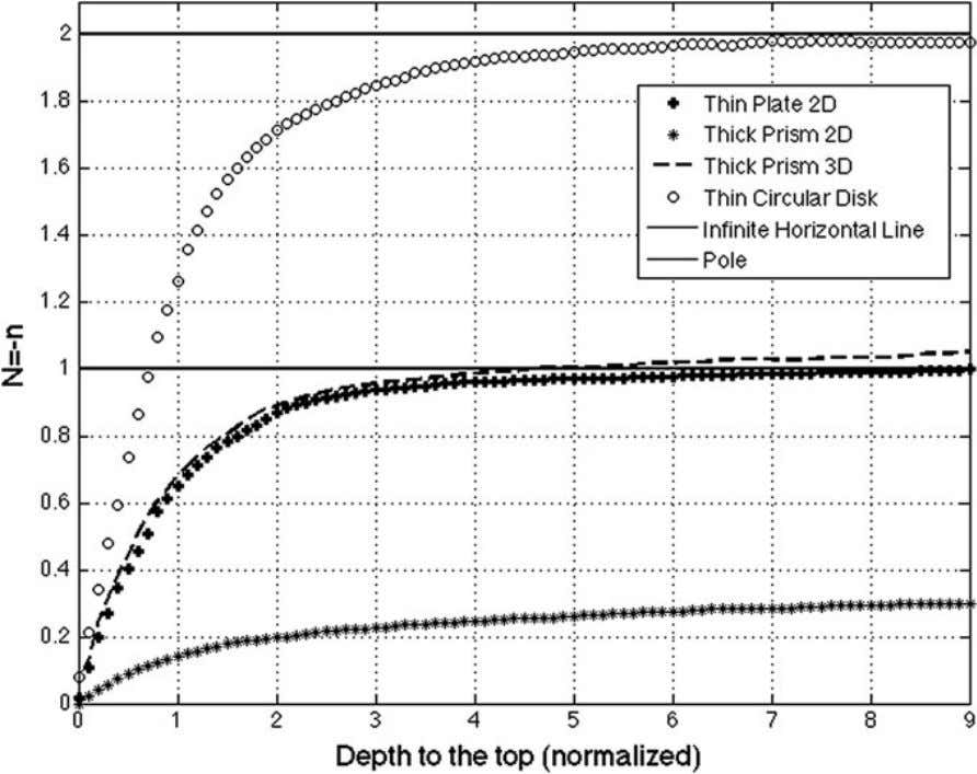 in Geophysics: Application to Potential Fields … 15 Fig. 5 The homogeneity degree of inhomogeneous fi