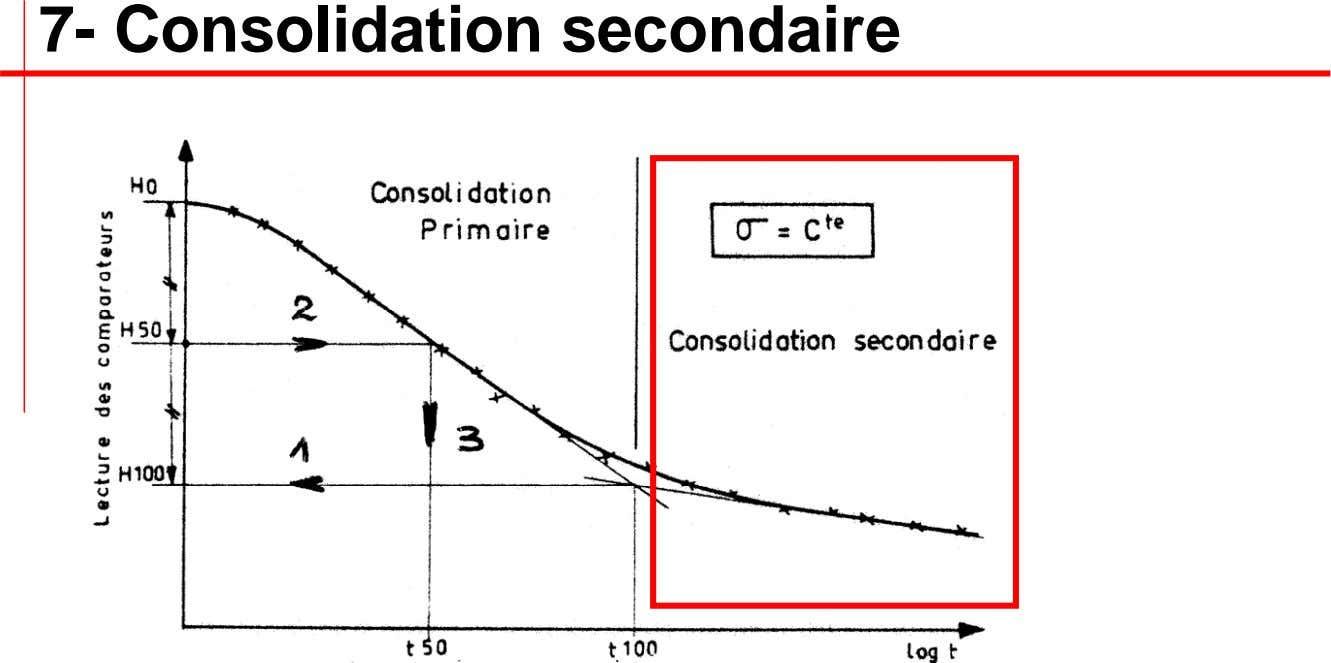 7- Consolidation secondaire