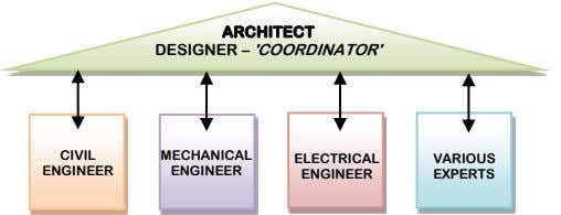ARCHITECT DESIGNER – 'COORDINATOR' CIVIL MECHANICAL ELECTRICAL VARIOUS ENGINEER ENGINEER ENGINEER