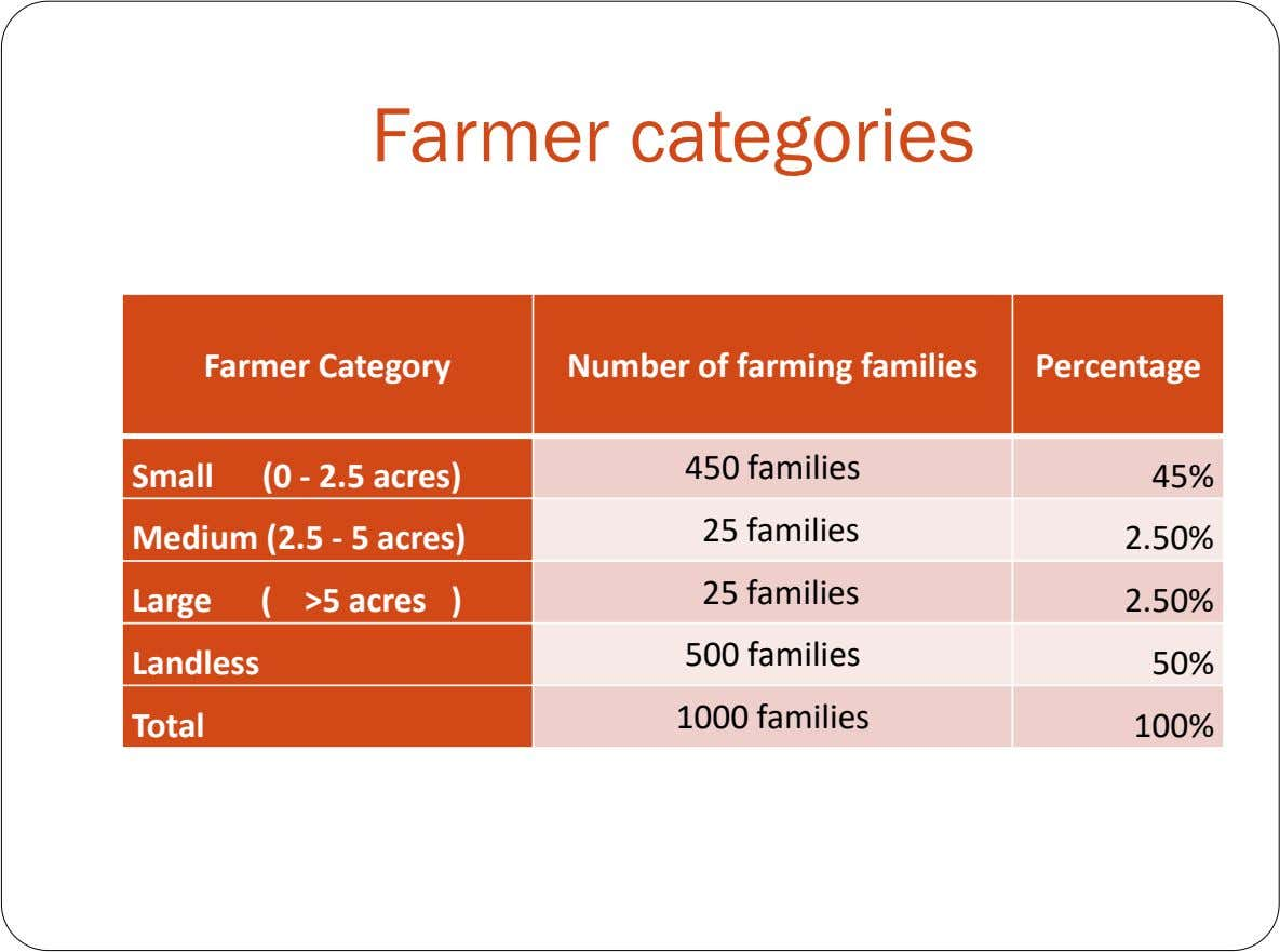 Farmer categories Farmer Category Number of farming families Percentage 450 families Small (0 - 2.5 acres)