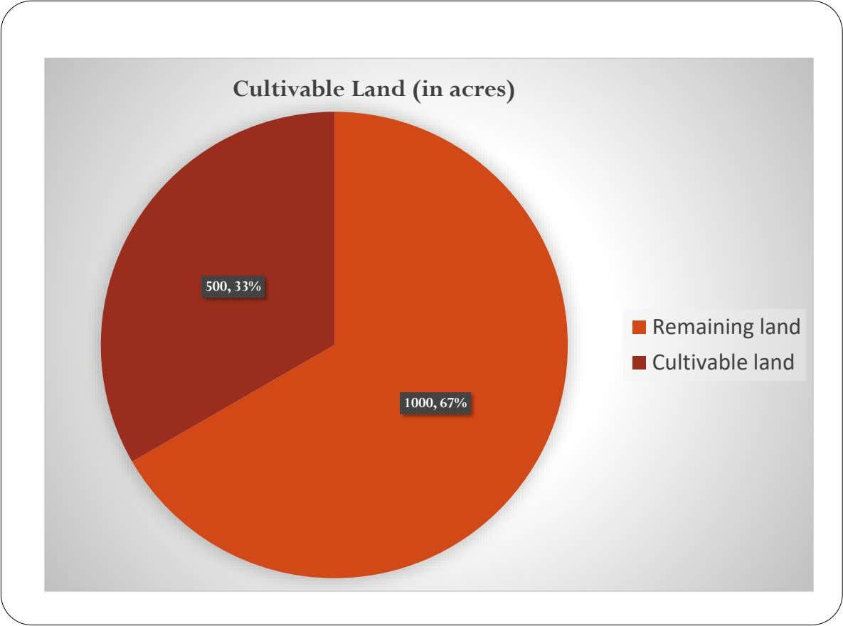 Cultivable Land (in acres) 500, 33% Remaining land Cultivable land 1000, 67%