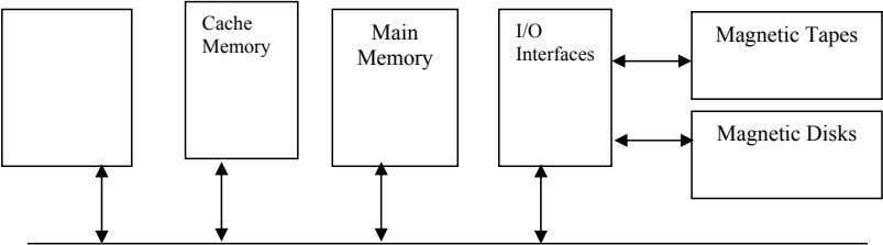 Cache CPU Main I/O Magnetic Tapes Memory (Registers) Memory Interfaces Magnetic Disks