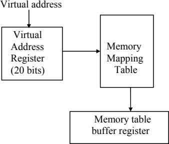 Virtual address Virtual Address Memory Register Mapping (20 bits) Table Memory table buffer register