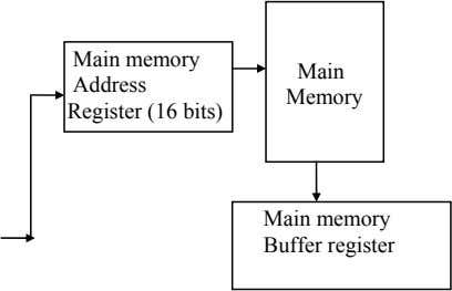 Main memory Address Register (16 bits) Main Memory Main memory Buffer register