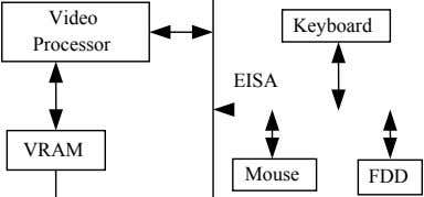 Video Keyboard Processor EISA VRAM Mouse FDD
