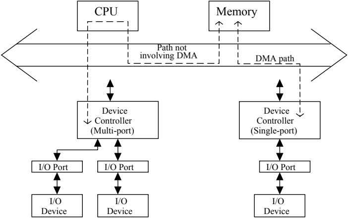 CPU Memory Path not involving DMA DMA path Device Device Controller Controller (Multi-port) (Single-port) I/O