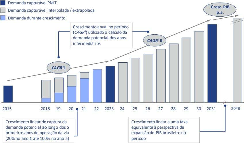 Demanda capturável PNLT Cresc. PIB Demanda capturável interpolada / extrapolada p.a. Demanda durante crescimento