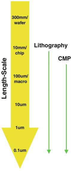 300mm/ wafer Lithography 10mm/ chip CMP 100um/ macro 10um 1um 0.1um Length-Scale