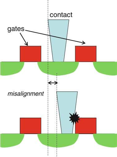 contact gates misalignment