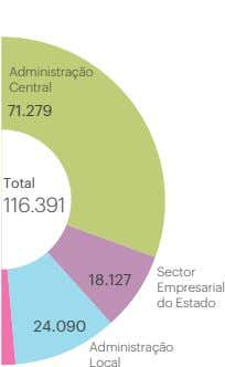 Por sector Administração Central 71.279 Total 116.391 Sector 18.127 Empresarial do Estado 24.090