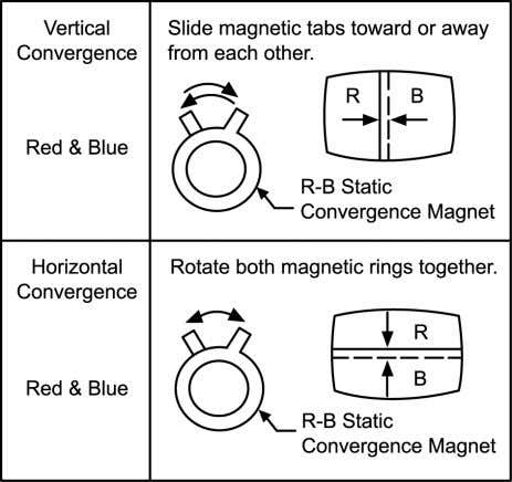 line at the centre of the screen by rotating the R-B static. Fig. 8 4. Adjust