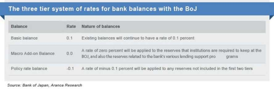 the BoJ appears to be following in the footsteps of ECB. The estimated reserves to which