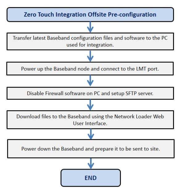 "ERICSSON IPR Offsite Full Integration With this option the warehouse pre-staging engineer will use the ""LMT"