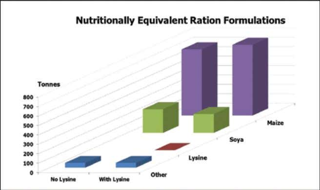 Adding one tonne of lysine allows a reduction in soya and slightly increase in maize