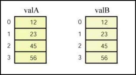Copying Values from Cell to Cell In this example, the int in cell 0 of valA