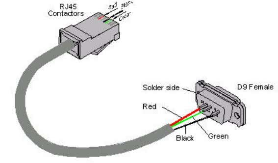 computer to the front of the power system's controller. Figure 1: Adapting a RJ45 to a