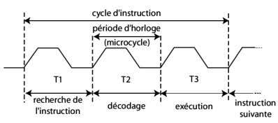 peuvent être internes ou externes au microprocesseur. Cycle instruction en 3 microcycles Cycle instruction en 9