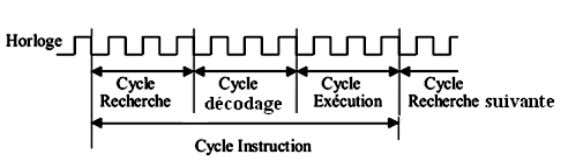 au microprocesseur. Cycle instruction en 3 microcycles Cycle instruction en 9 microcycles Exemple : Soit une
