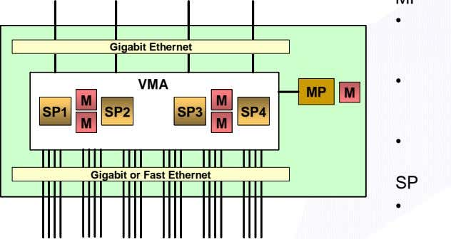 • Gigabit Ethernet Gigabit Ethernet • VMA VMA MP MP M M M M M