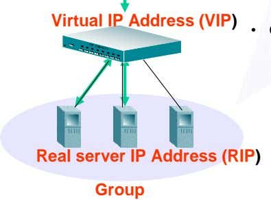 Virtual IP Address (VIP) Real server IP Address (RIP) Group