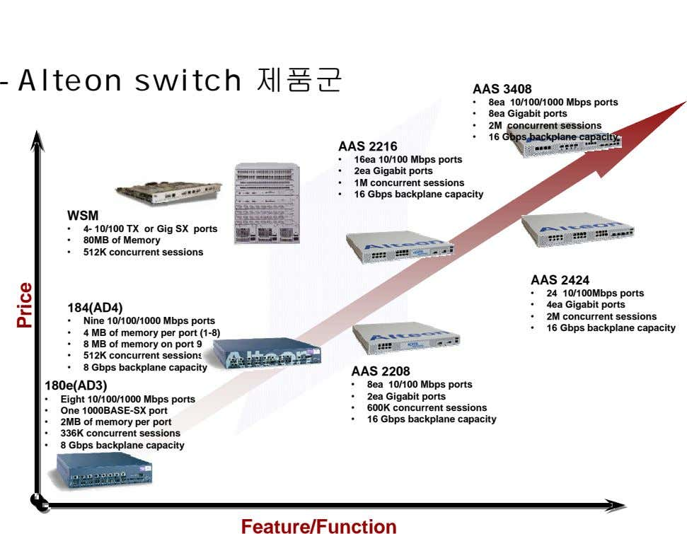 - Alteon switch 제품군 AAS 3408 • 8ea 10/100/1000 Mbps ports • 8ea Gigabit ports