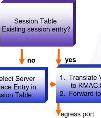 Session Table Existing session entry? no yes 1. 2. egress port