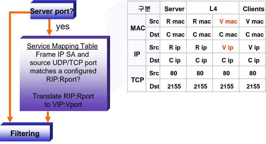 구분 Server L4 Clients Server port? Src R mac R mac V mac V mac