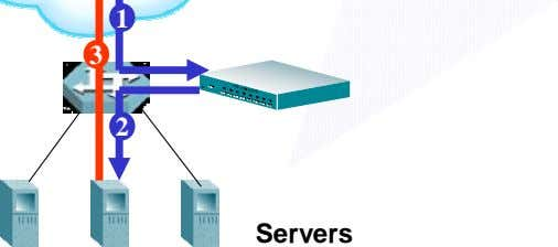 switch / cfg/slb/real 1/submac en /cfg/slb/virt 1/ser http/nonat en 2 Servers R_IP 3 R_IP 1 R_IP