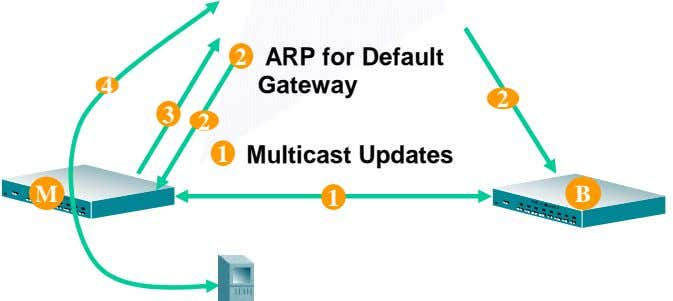 2 ARP for Default 4 Gateway 2 3 2 1 Multicast Updates M 1 B