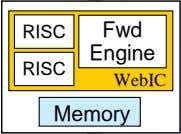 Fwd Engine RISC RISC WebIC Memory Memory Engine WebIC Switch Ports • WebIC: network processing ASIC