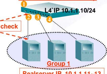 L4`IP 10.1.1.10/24 2 3 4 Group 1