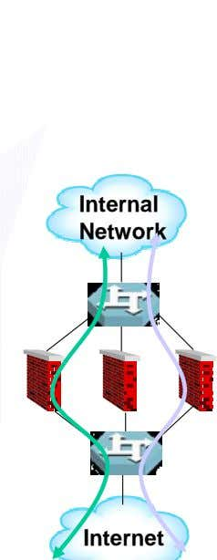 Internal Network Internet