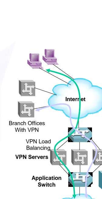 Branch Offices With VPN VPN Load Balancing VPN Servers Application Switch