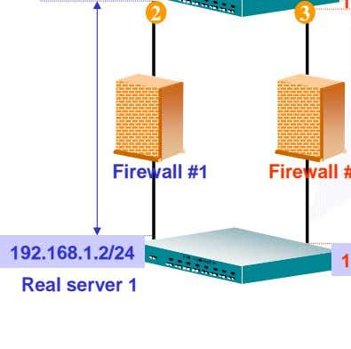 2 3 Firewall #1 192.168.1.2/24 Real server 1
