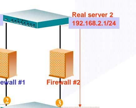 Real server 2 192.168.2.1/24 Firewall #2