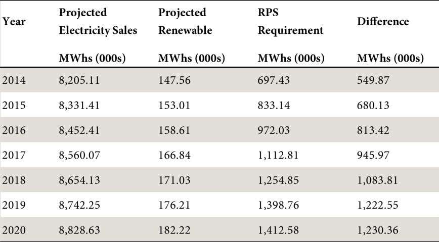 26, 2013. Table 6: Projected Electricity Sales, Renewable Sales 20 | Yankee Institute for Public Policy