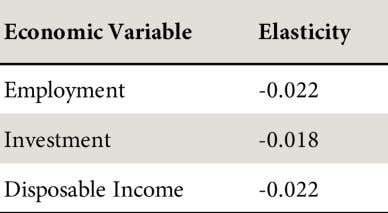 Table 7: Elasticities for the Economic Variables We applied the elasticities to percentage increase in