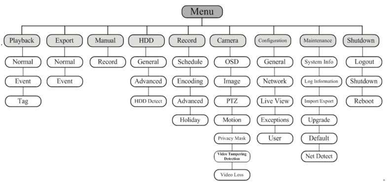 SERIES SERIES Menu Operation POWERED BY Menu Structure The menu structure of the S series DVR