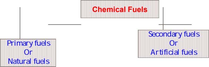 Chemical Fuels Primary fuels Or Natural fuels Secondary fuels Or Artificial fuels