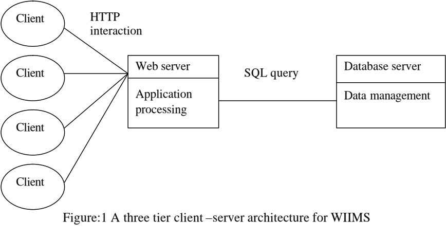 Client HTTP interaction Web server Database server Client SQL query Application Data management processing