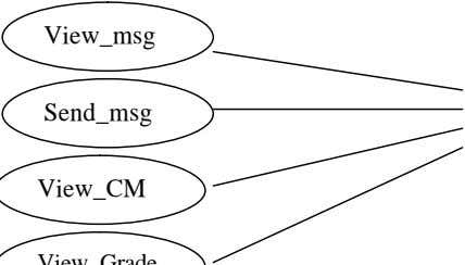 Send_msg Post CM View_msg View_msg Send_msg View_CM View_Grade Instructor Student Use.case diagram for WIIMS 28
