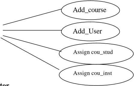 Add_course Add_User Assign cou_stud Assign cou_inst